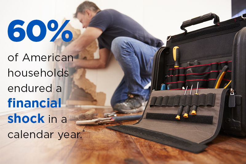 Economic shock occurs to about 60% of American households annually.
